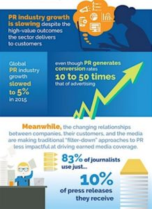 Future of PR Infographic
