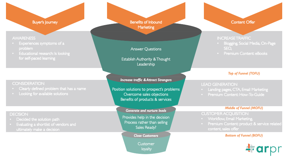 ARPR matches inbound marketing activities to each stage of the buyer's journey.
